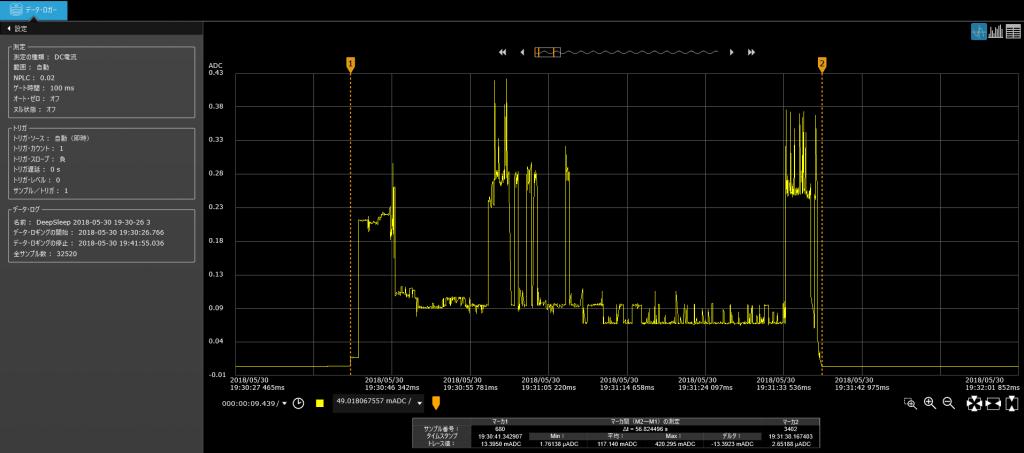 DeepSleepモードの電流グラフ