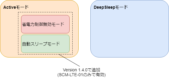 sakura.ioモジュール電源モード