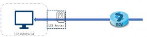 【セキュアモバイルコネクト】SIMルート機能をリリースしました